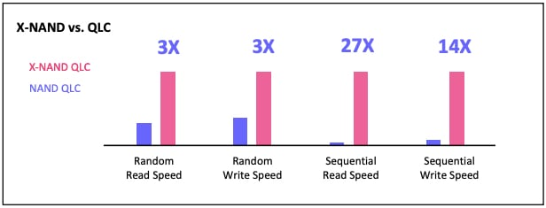 X-NAND QLC vs NAND QLC