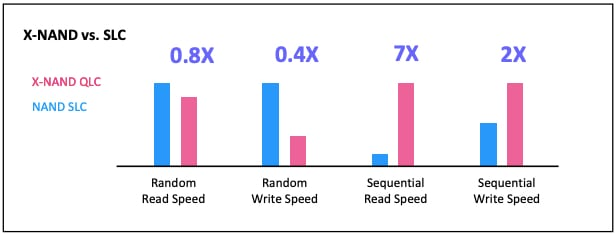 X-NAND QLC vs. NAND SLC