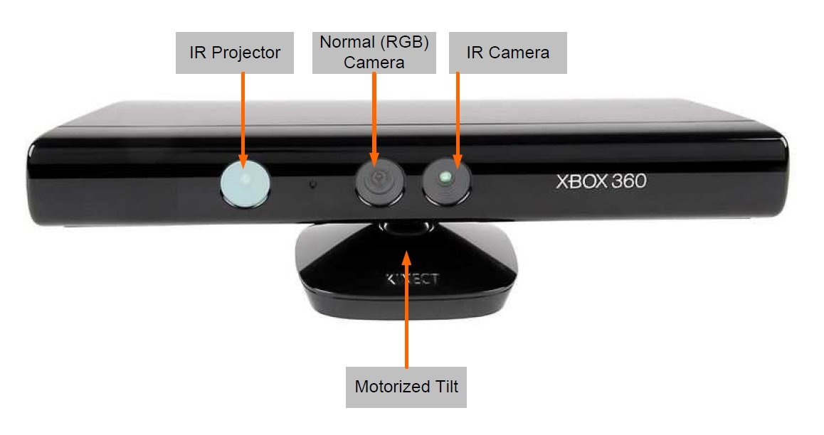 Teardown Tuesday: Microsoft Xbox 360 Kinect - News