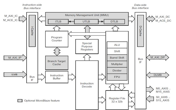 MicroBlaze core architecture