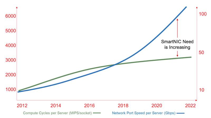 Xilinx diz que a velocidade das portas está superando a lei de Moore