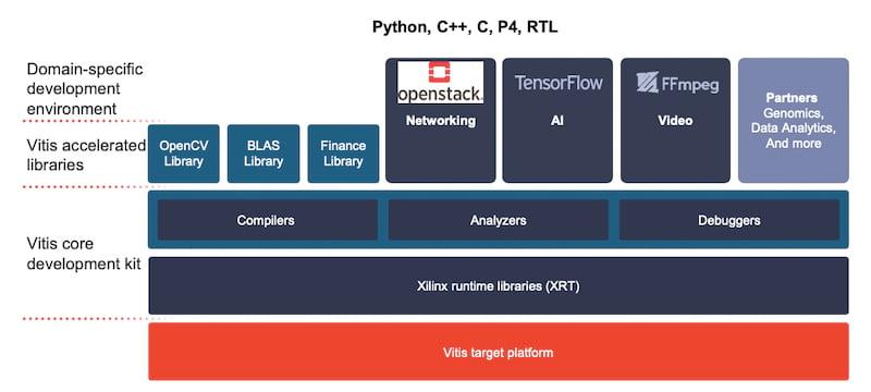 Xilinx's SmartNIC performance stack
