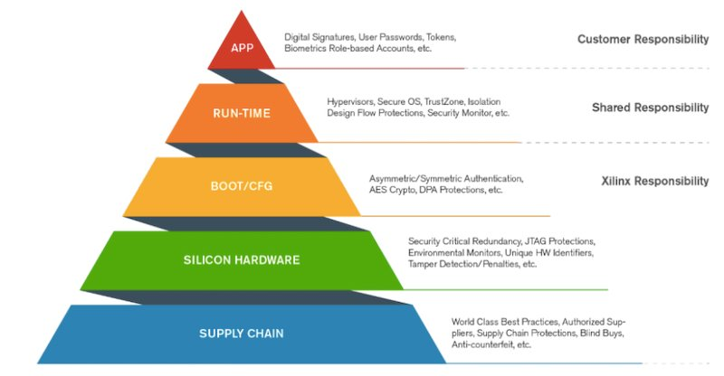 Xilinx's pyramid of design security