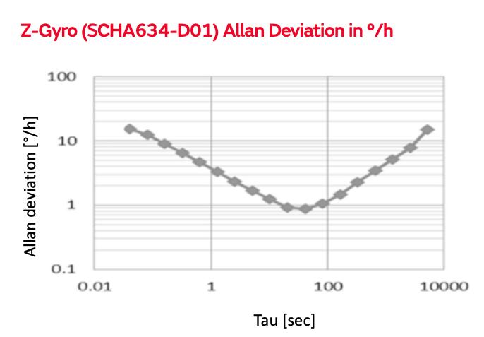 Z-Gyro (SCHA634-D01) Allan Deviation in °/h