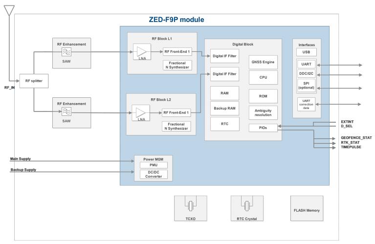 ZED-F9P block diagram