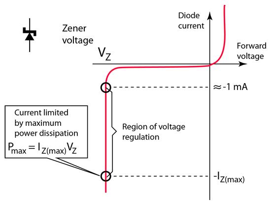 Zener diode IV characteristic