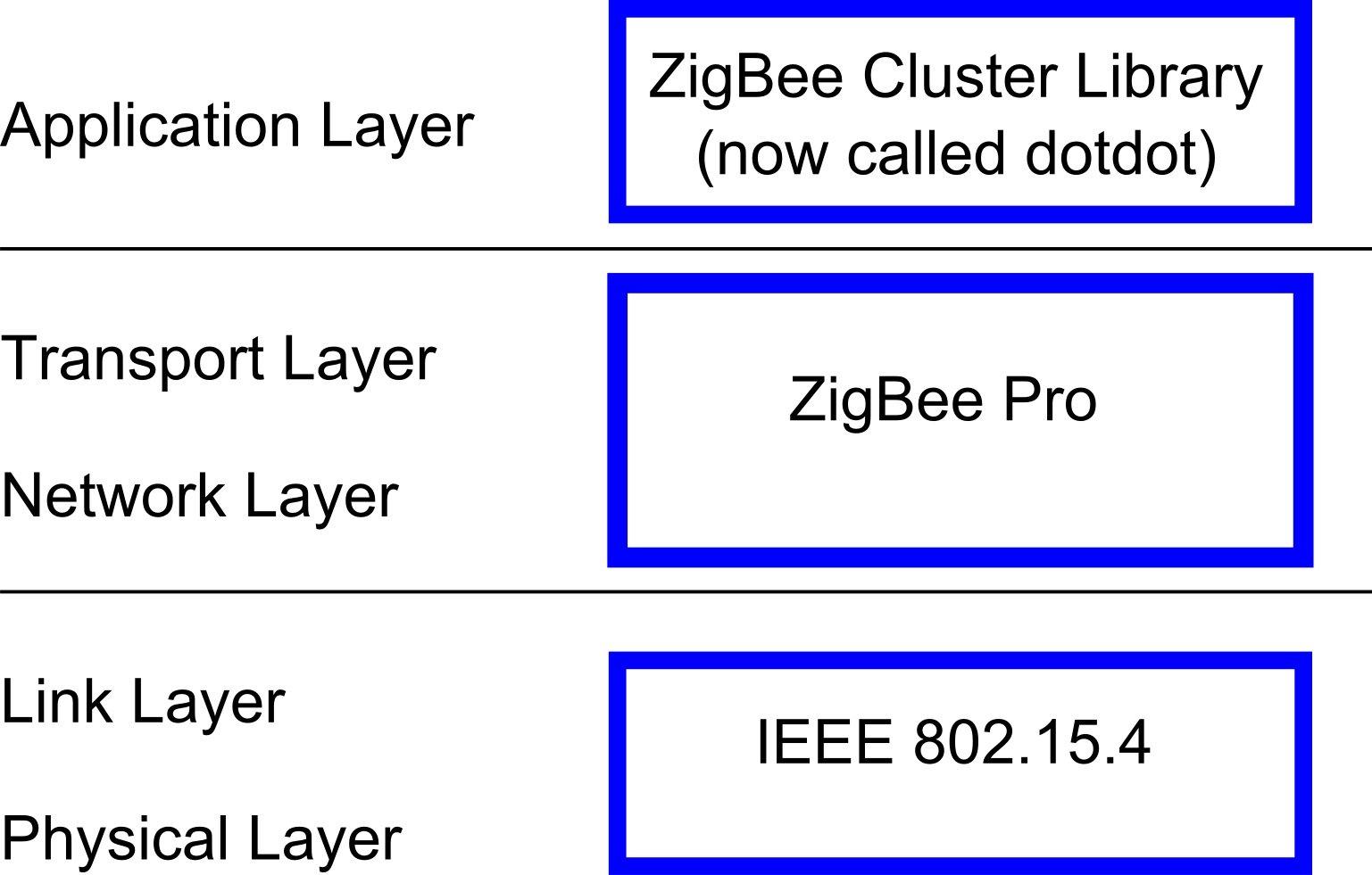 A battle of iot protocols zigbee vs thread lekule