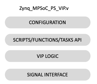 Zynq UltraScale+ MPSoC VIP Architecture