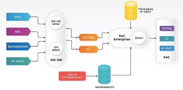 Block diagram incorporating SLIP-G and SoC Enterprise
