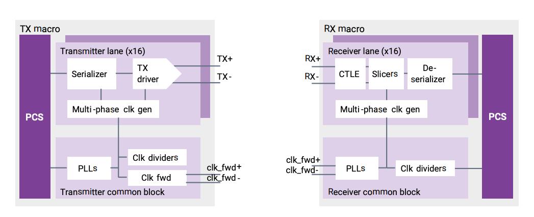 DesignWare Die-to-Die RX and TX block diagram