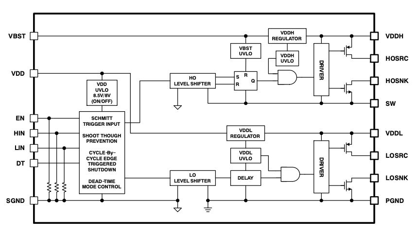 NCP51820, Functional Block Diagram