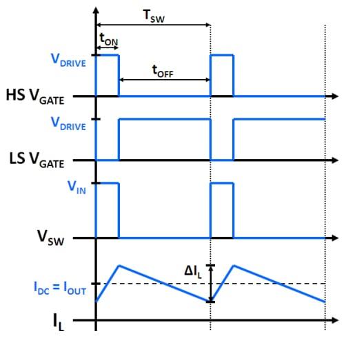 Synchronous buck converter waveforms