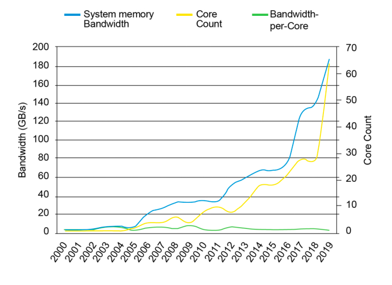 Theoretical DRAM bandwidth vs. core count trend.
