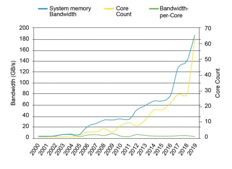 Theoretical DRAM bandwidth vs. core count trend.