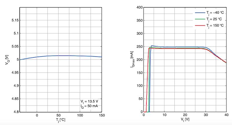 Performance characteristics ofTLS715B0NAV50