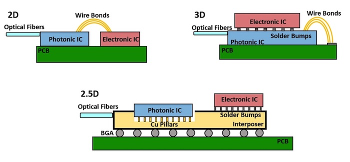 An example of general 2D, 3D, and 2.5D technology integration.