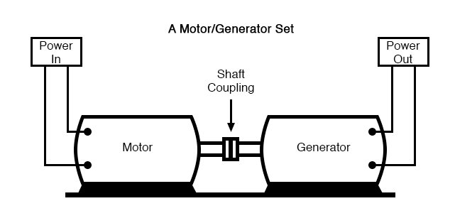 Motor generator illustrates the basic principle of the transformer.