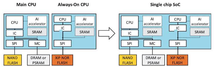 A single chip SoC without any internal NVM