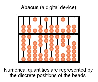 Numerical quantities are represented by the discrete positions of the beads.