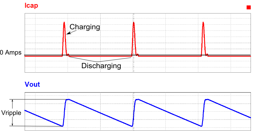 Charging and Discharging current of capacitor