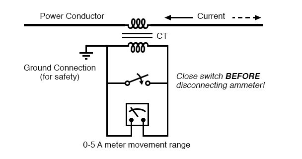 Short-circuit switch allows ammeter to be removed from an active current transformer circuit.