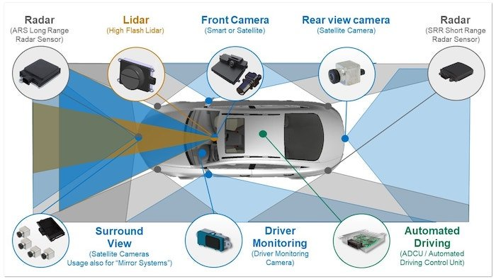 A general overview of different technologies involved in a basic ADAS.