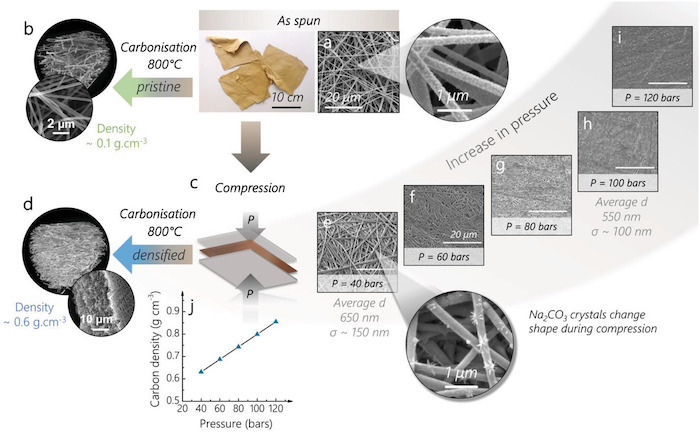 The fabrication process for lignin-based carbon fibers from researchers at the Imperial University London.
