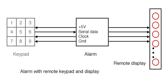 Remote output device which accepts serial format data.