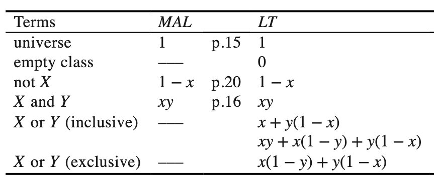 A naming-conversion table, Boole's General Method