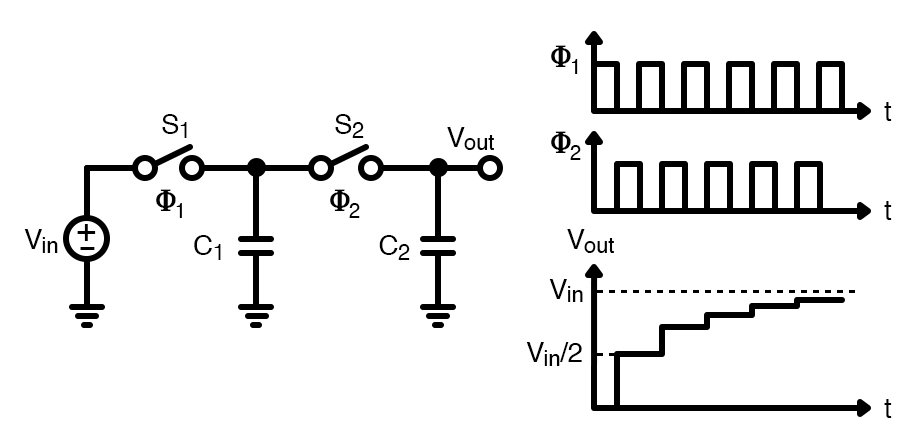 A switched capacitor circuit with non-overlapping clocks