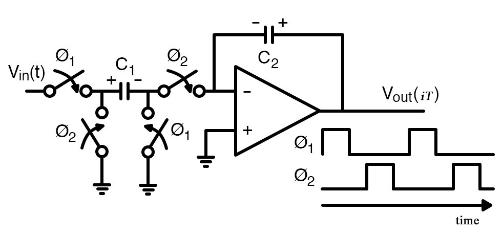 A switched-capacitor integrator with non-overlapping clocks