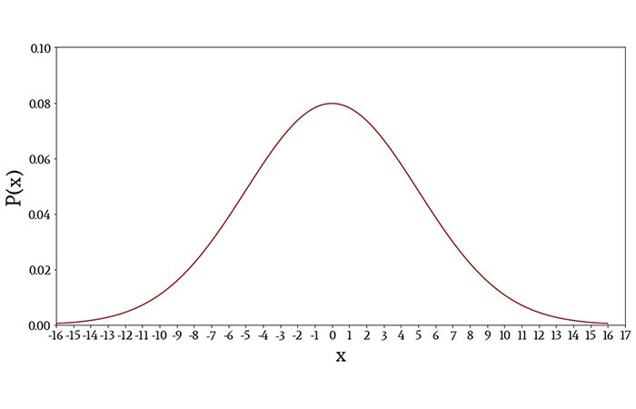 The plot density function of a normally distributed variable. In this instance, the mean is 0 and the standard deviation is 5.