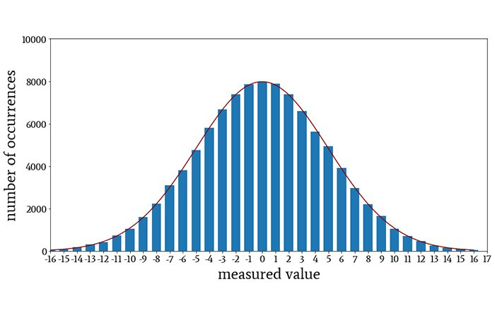 The Gaussian probability density function when we multiply P(x) by 100,000 and include the resulting curve in the histogram plot.