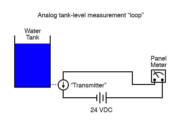 Analog tank level measurement loop