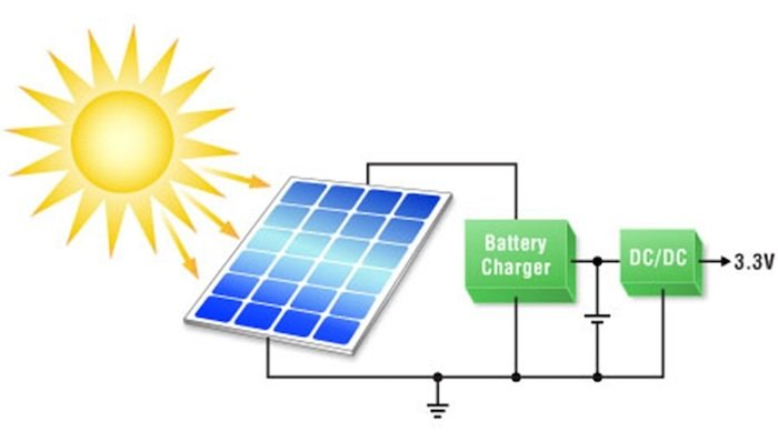 Example power architecture of a solar energy harvesting device.