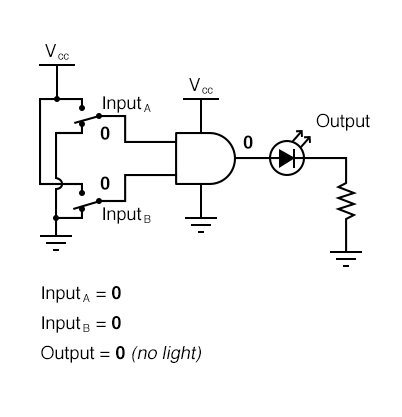 AND Gate Sample Circuit Operation Diagram 1