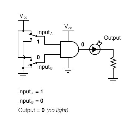AND Gate Sample Circuit Operation Diagram 2