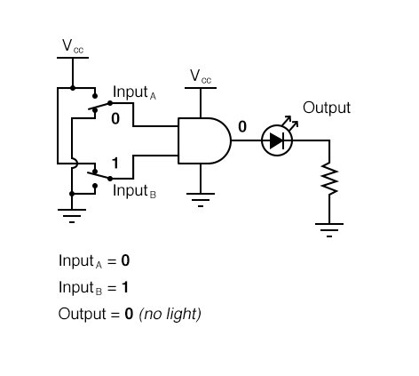 AND Gate Sample Circuit Operation Diagram 3