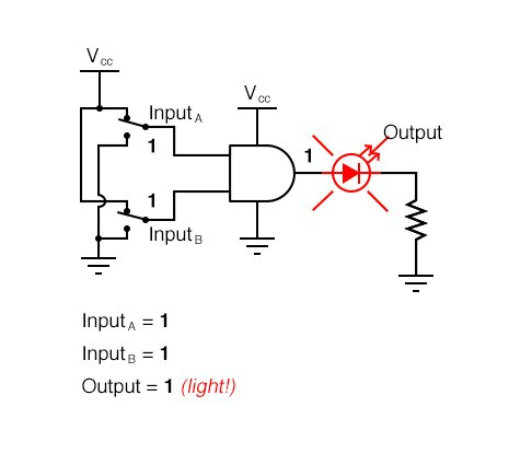 AND Gate Sample Circuit Operation Diagram 4
