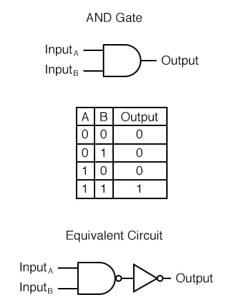 The truth table and equivalent gate circuit (an inverted-output NAND gate).