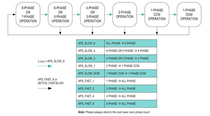 State diagram for MAX16602 phase shedding.