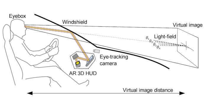 Example of an AR HUD system.