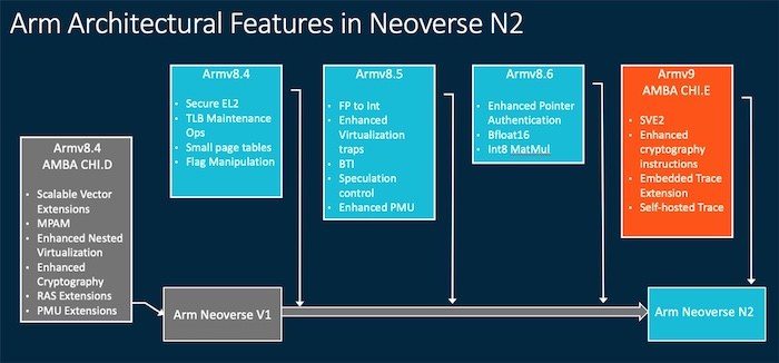 The main feature set for the Neoverse N2 core.