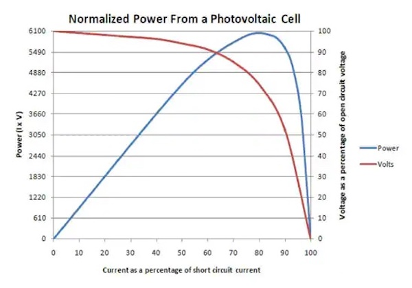 A design challenge for energy harvesting PMICs is the highly non-linear output of sources like solar cells.