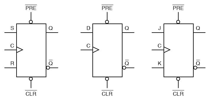 Asynchronous flip flops inputs diagram one