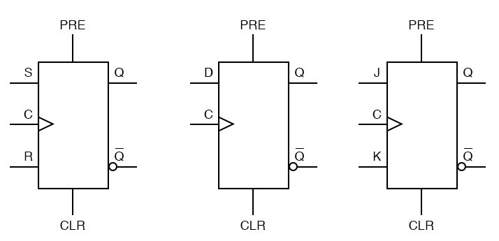Asynchronous flip flops inputs diagram three