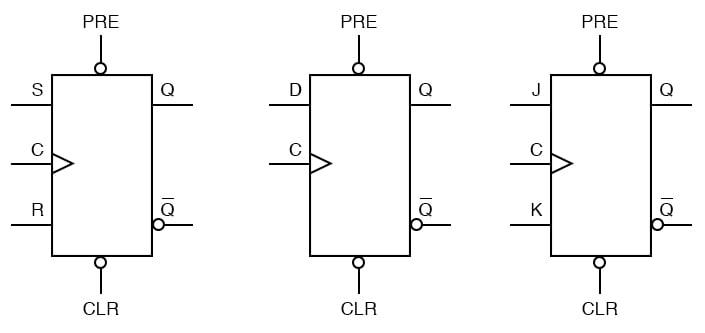 Asynchronous flip flops inputs diagram two