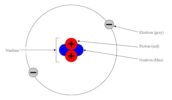 Depiction of a helium atom based on the Bohr model