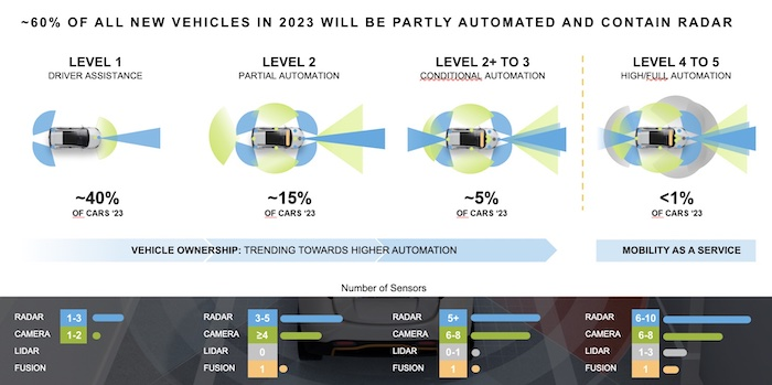 Different levels of automation will require a combination of radar, LiDAR, and cameras.