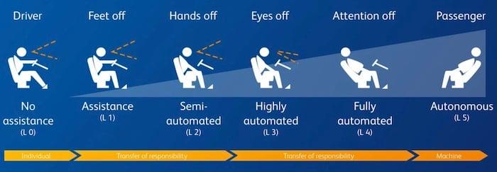 Levels of autonomous driving.